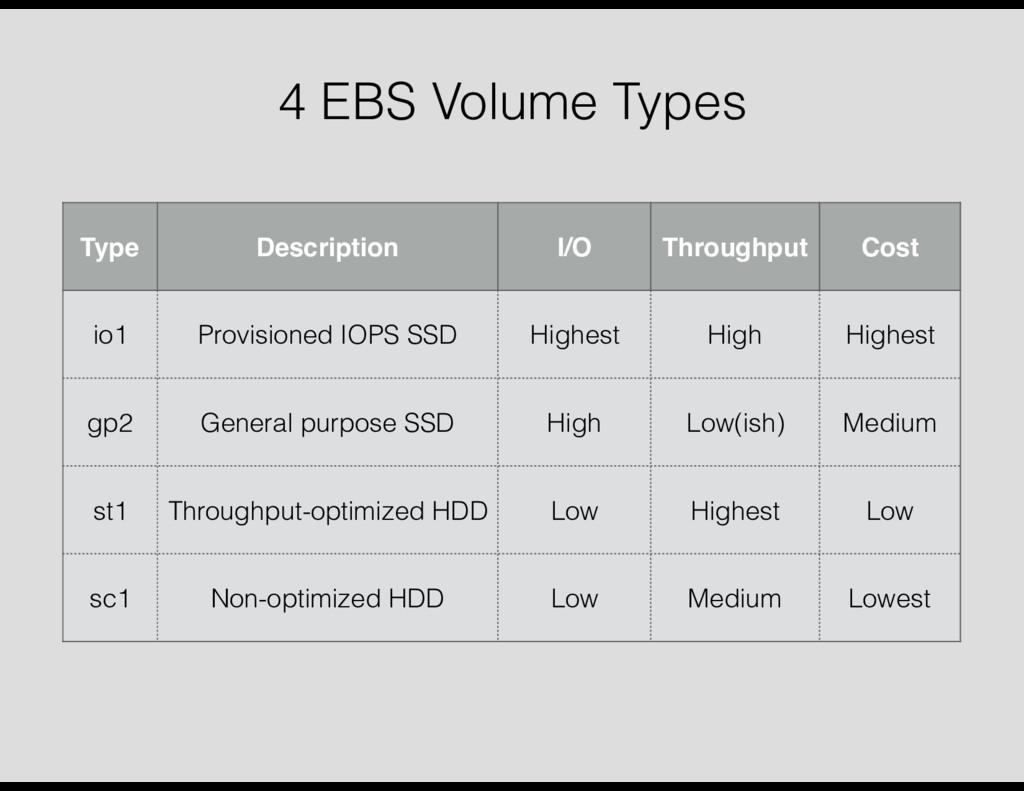 4 EBS Volume Types Type Description I/O Through...