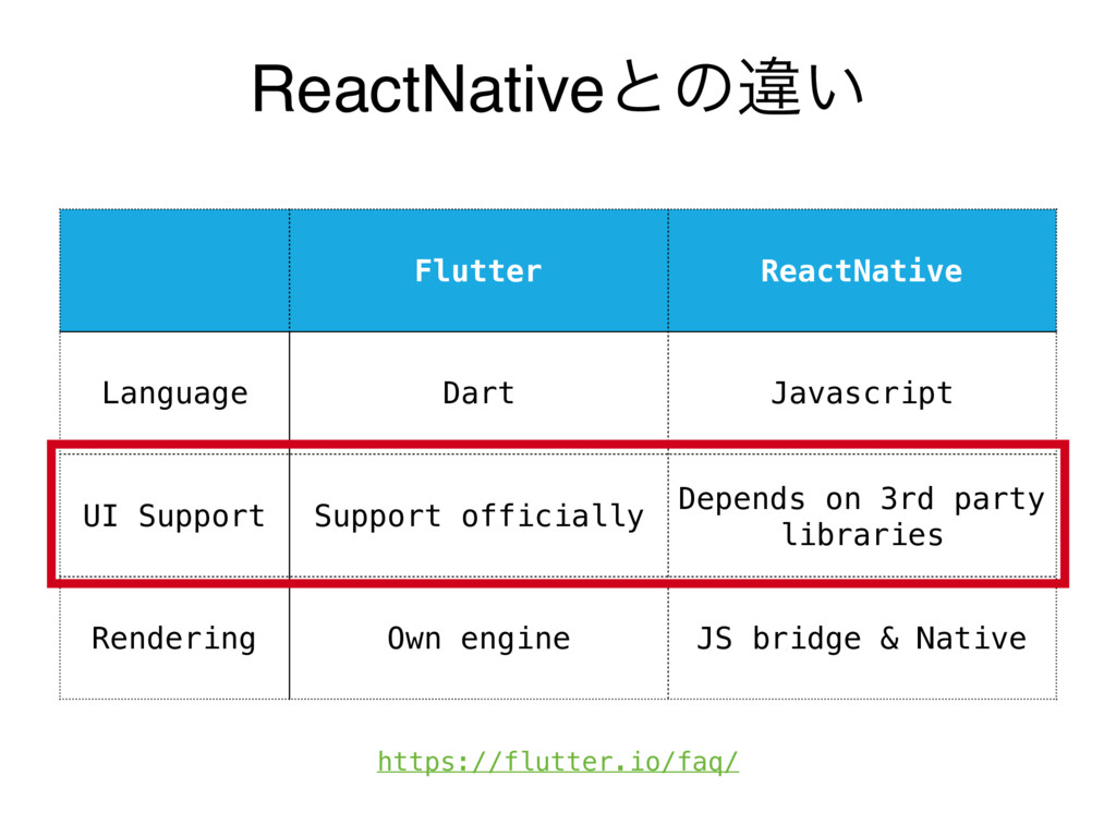 ReactNativeͱͷҧ͍ Flutter ReactNative Language Da...