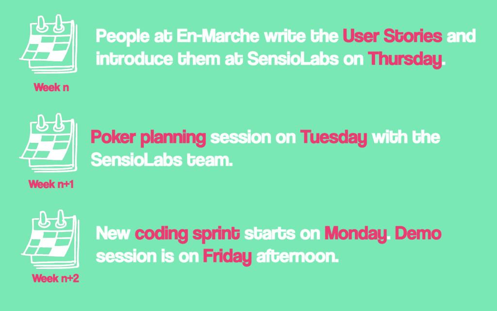 Week n People at En-Marche write the User Stori...