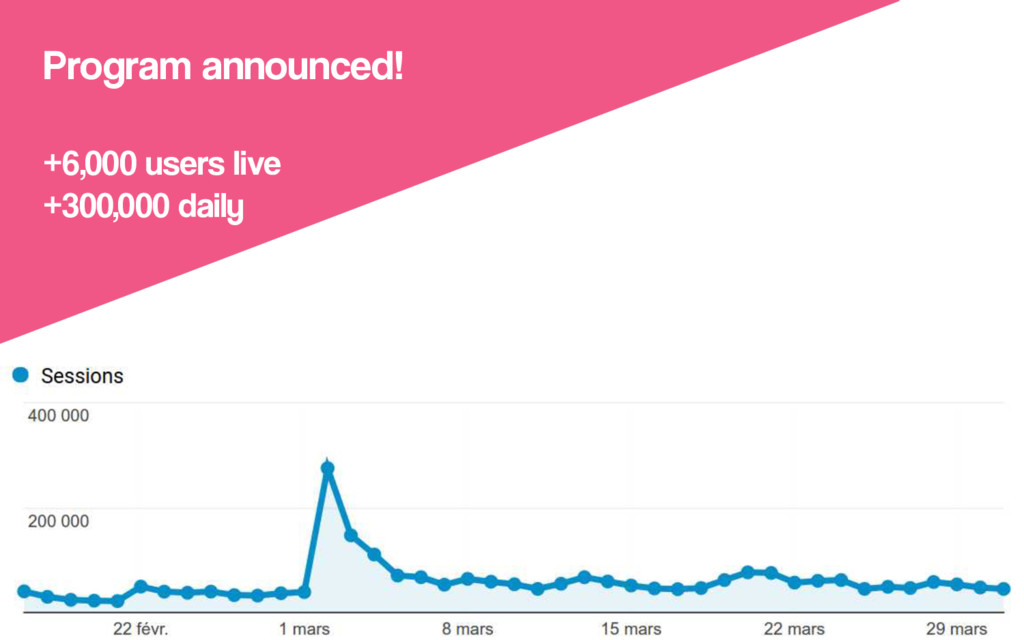 Program announced! +6,000 users live +300,000 d...