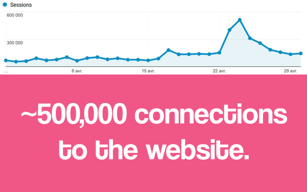~500,000 connections to the website.