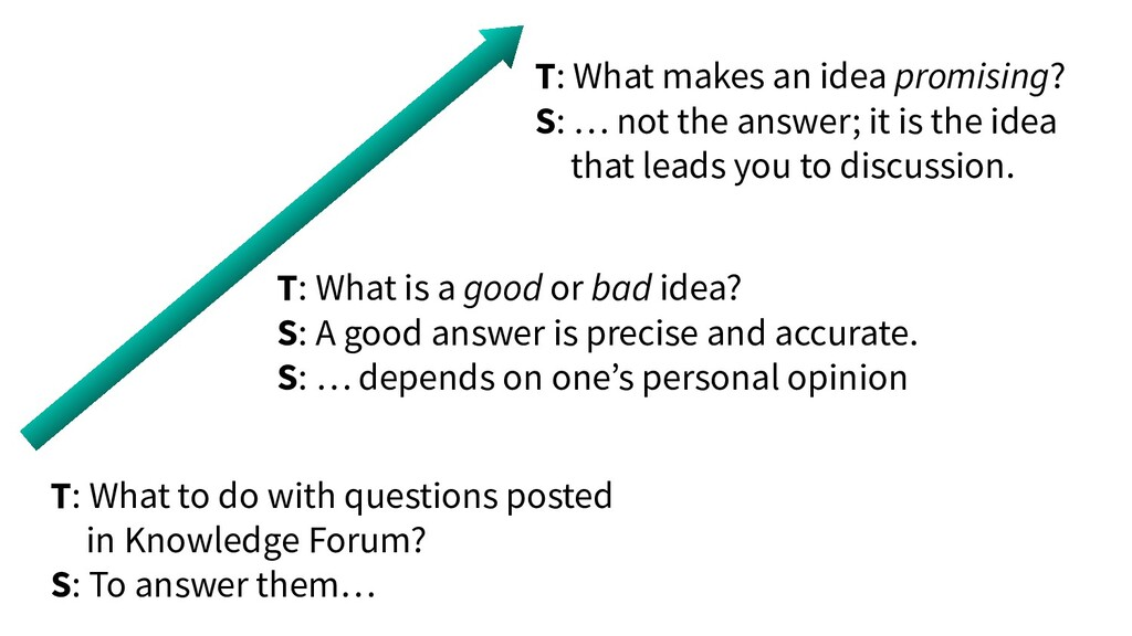 T: What to do with questions posted in Knowledg...