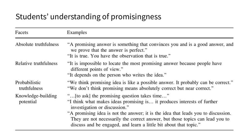 Students' understanding of promisingness