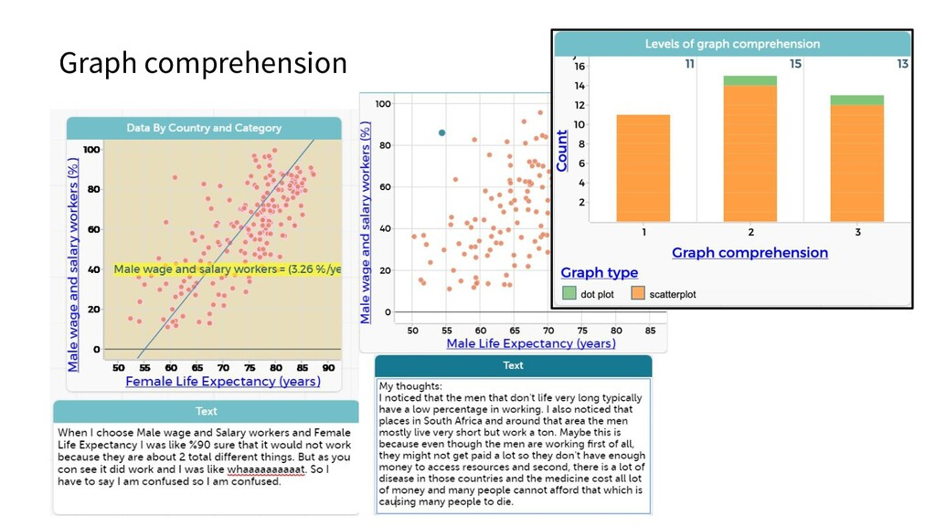 Graph comprehension