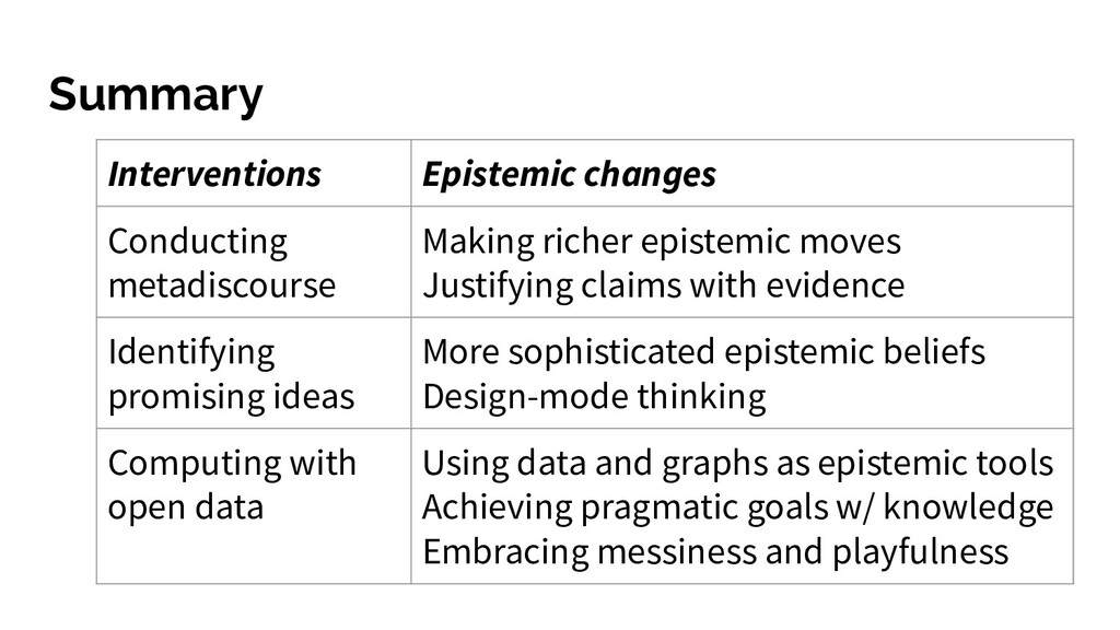 Summary Interventions Epistemic changes Conduct...
