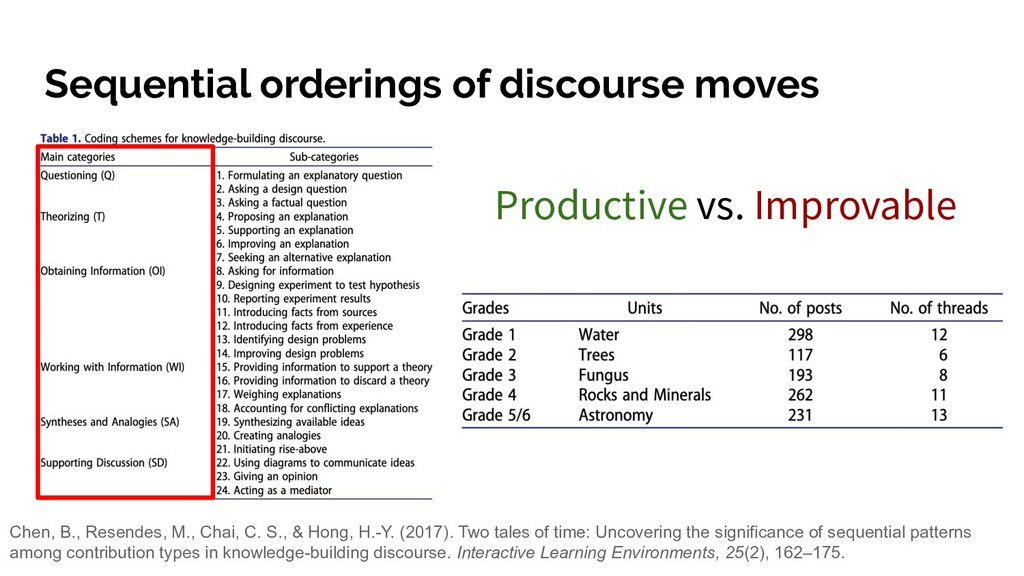 Sequential orderings of discourse moves Chen, B...