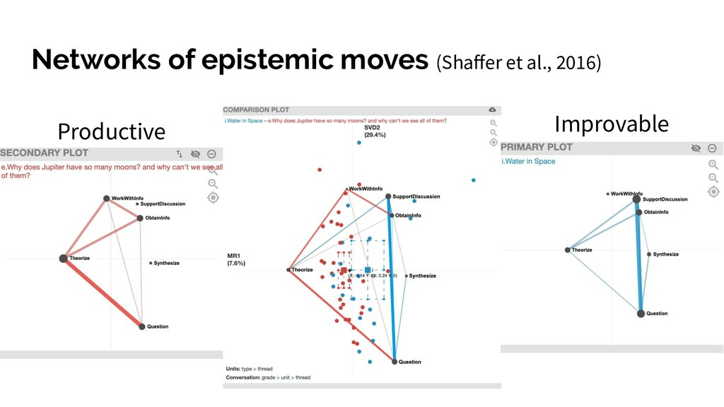 Networks of epistemic moves (Shaffer et al., 201...