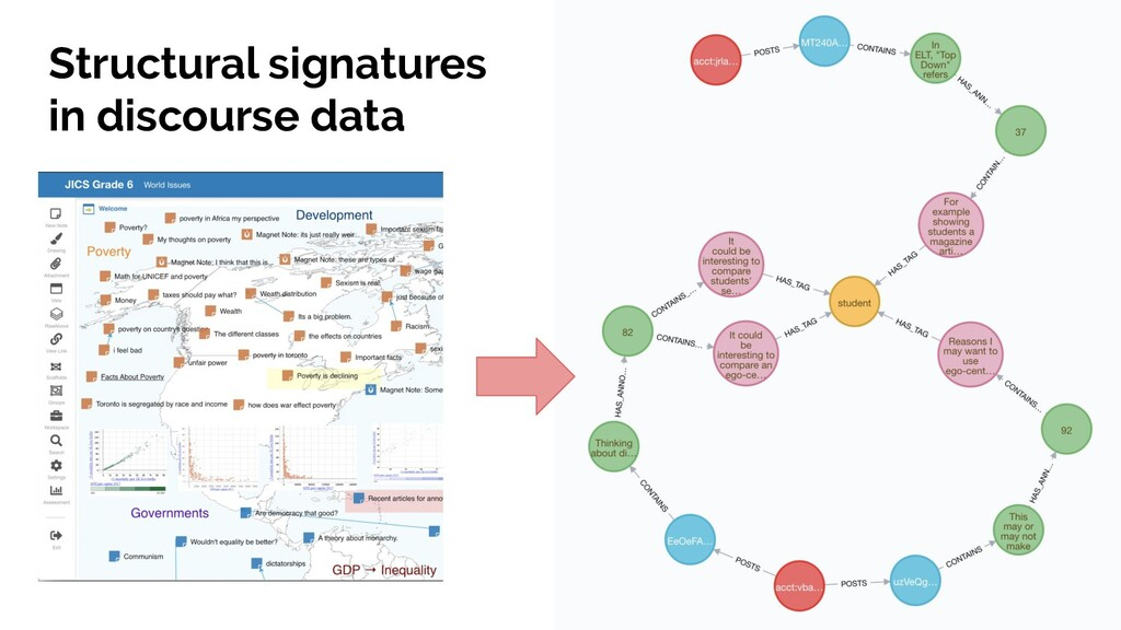 Structural signatures in discourse data