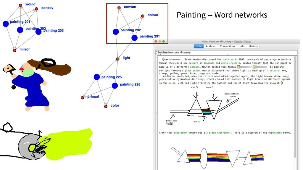 Painting -- Word networks