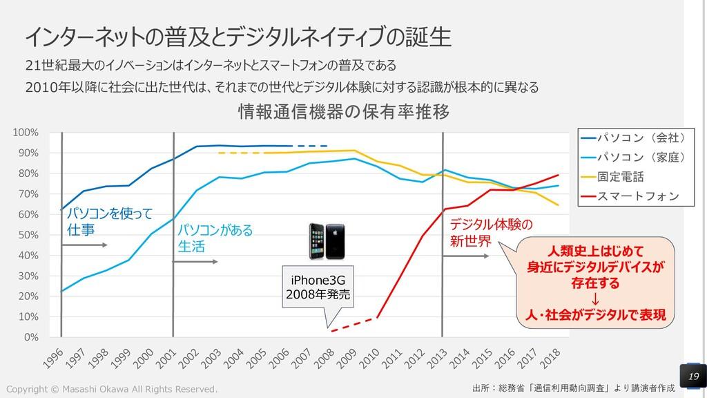 出所:総務省「通信利用動向調査」より講演者作成 0% 10% 20% 30% 40% 50% ...