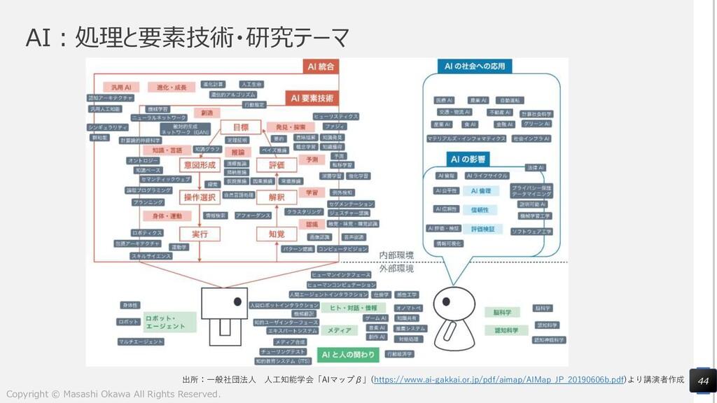 AI:処理と要素技術・研究テーマ 44 出所:一般社団法人 人工知能学会「AIマップβ」(ht...