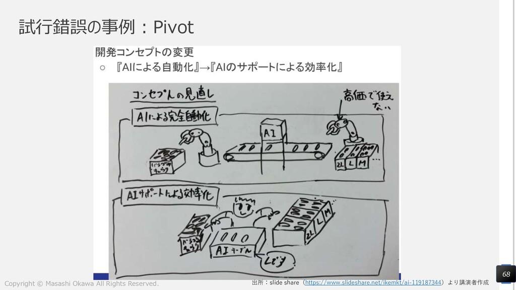 試行錯誤の事例:Pivot 68 出所:slide share(https://www.sli...