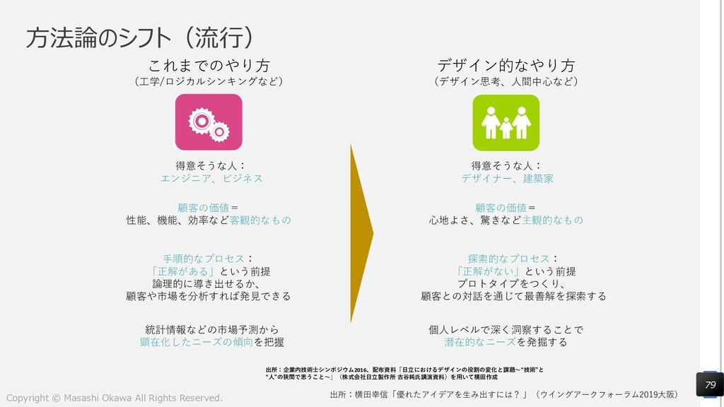 方法論のシフト(流行) 79 出所:横田幸信「優れたアイデアを生み出すには? 」(ウイングアー...