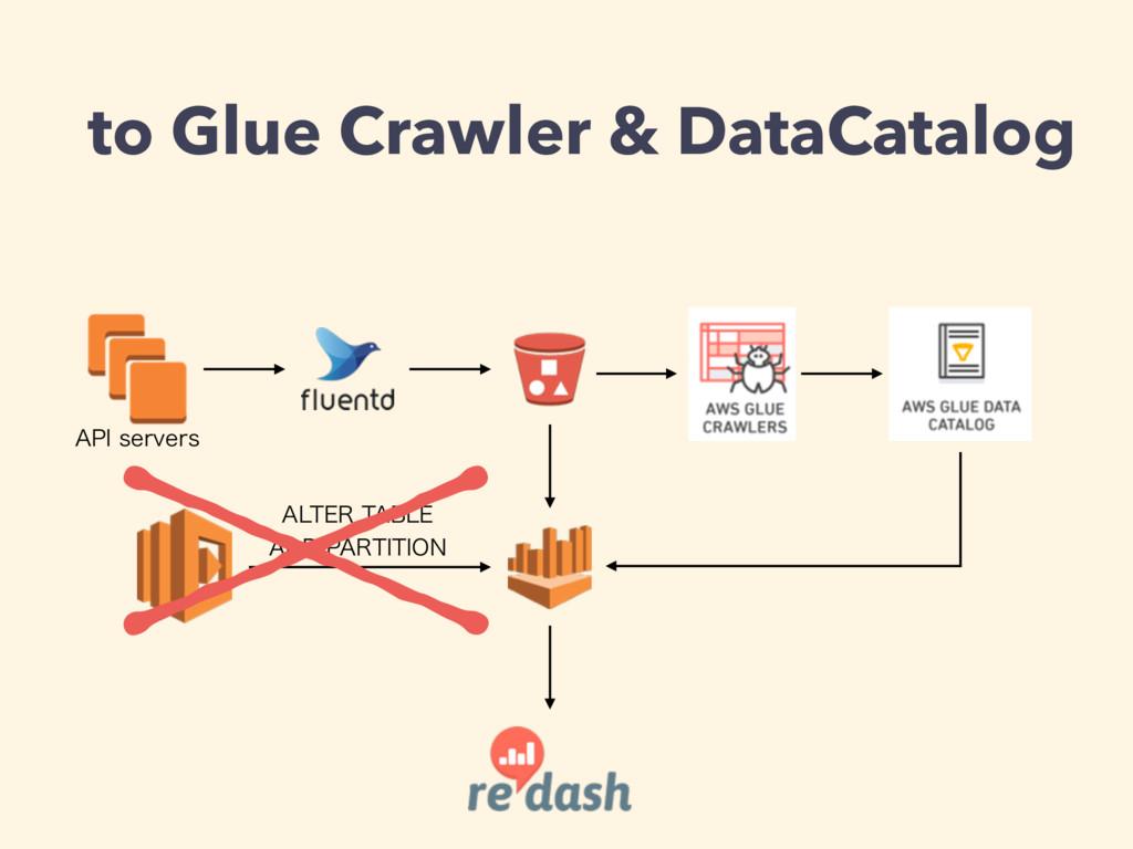 "to Glue Crawler & DataCatalog ""1*TFSWFST ""-5&3..."