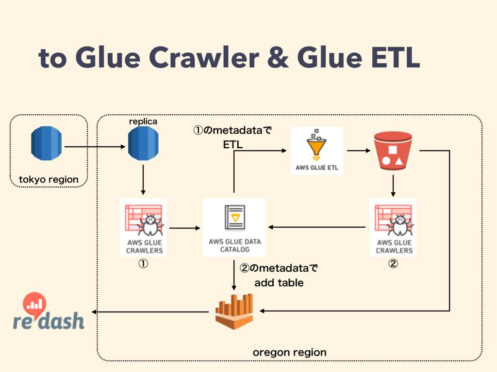 to Glue Crawler & Glue ETL PSFHPOSFHJPO UPLZP...