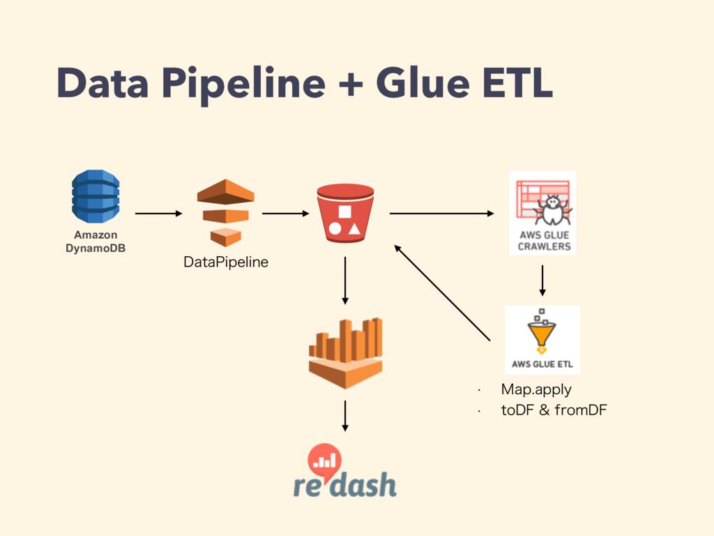 Data Pipeline + Glue ETL Amazon DynamoDB %BUB1J...