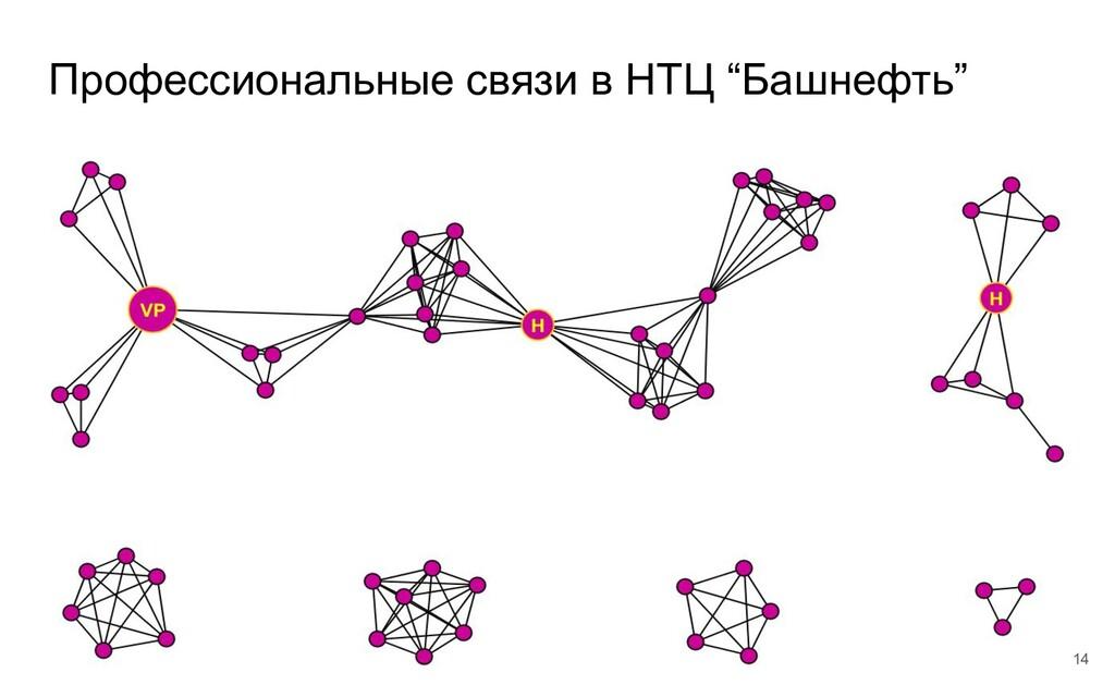 """Профессиональные связи в НТЦ """"Башнефть"""" 14"""