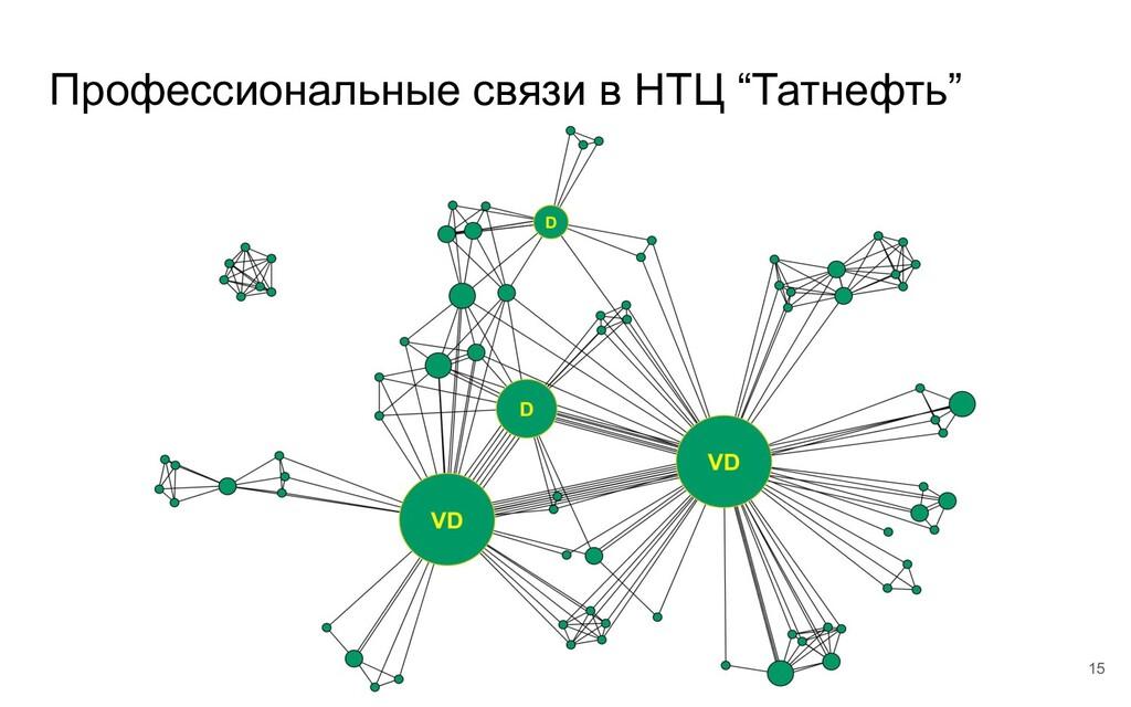 """Профессиональные связи в НТЦ """"Татнефть"""" 15"""