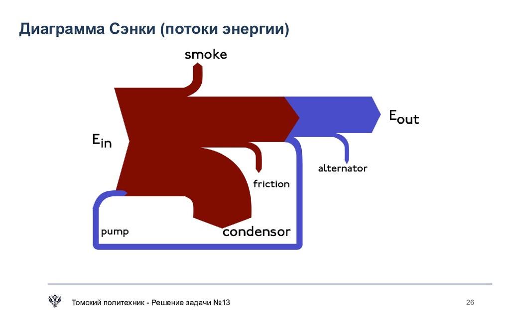 Диаграмма Сэнки (потоки энергии) Томский полите...
