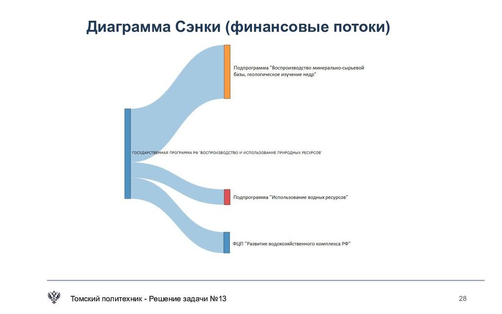 Диаграмма Сэнки (финансовые потоки) Томский пол...