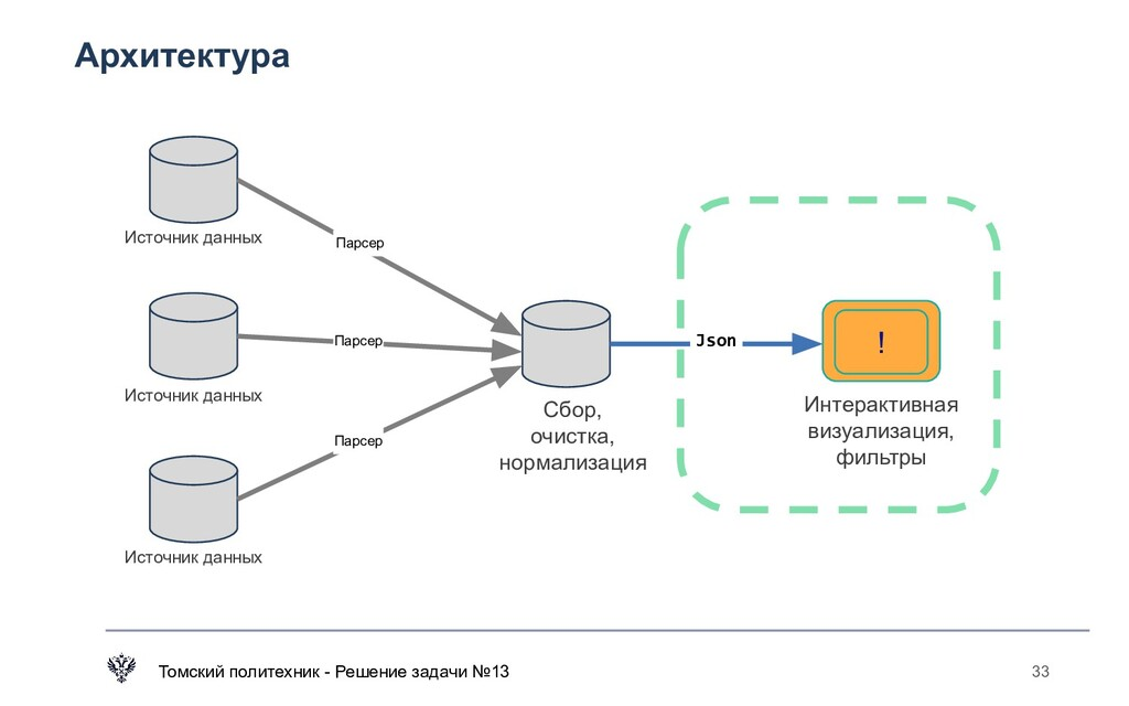 Архитектура Томский политехник - Решение задачи...