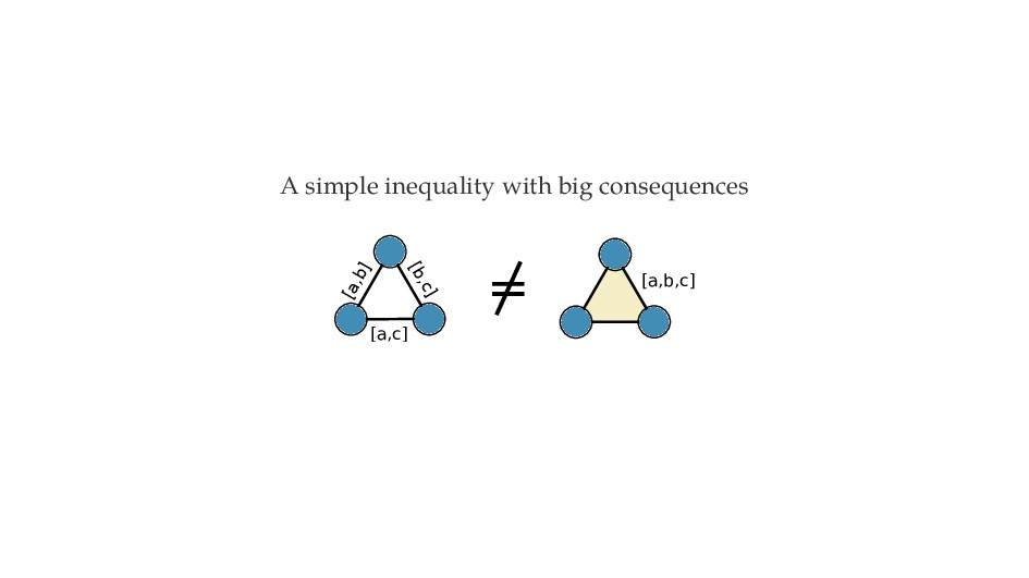 A simple inequality with big consequences [a,b,...