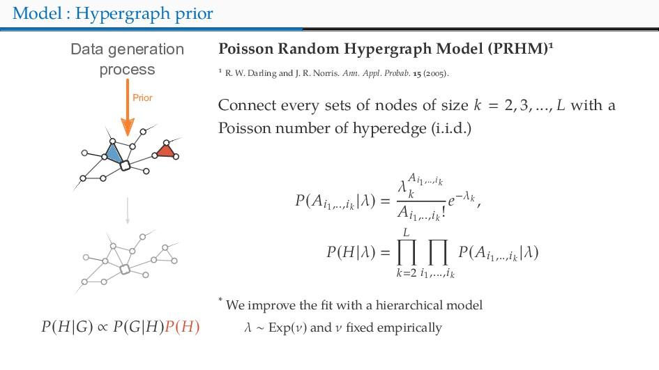 Model : Hypergraph prior Data generation proces...