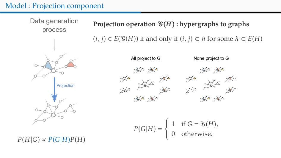 Model : Projection component Data generation pr...