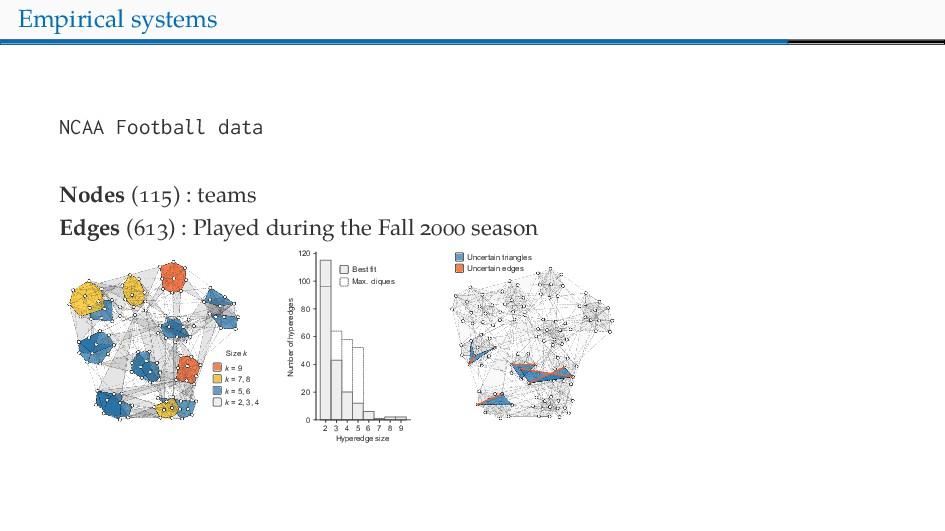 Empirical systems NCAA Footba data Nodes ( ) : ...