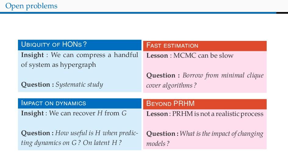 Open problems U HON ? Insight : We can compress...