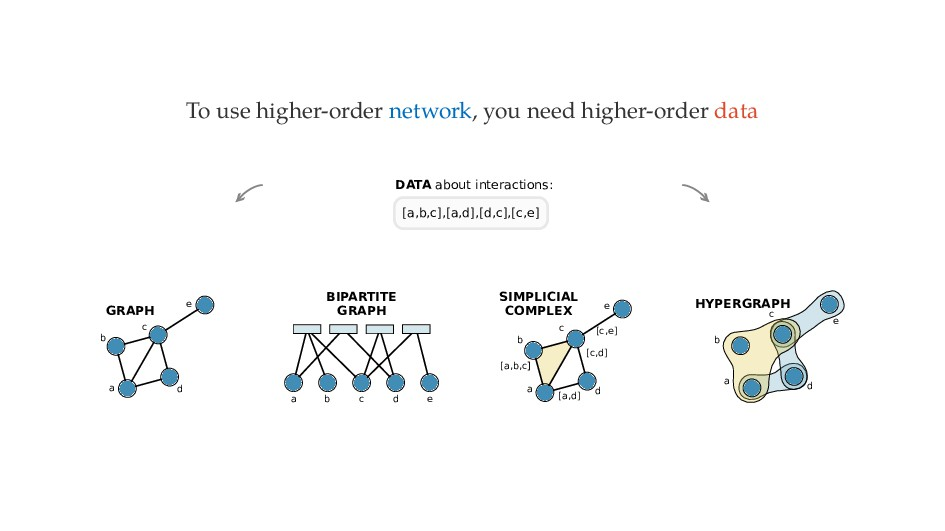 To use higher-order network, you need higher-or...