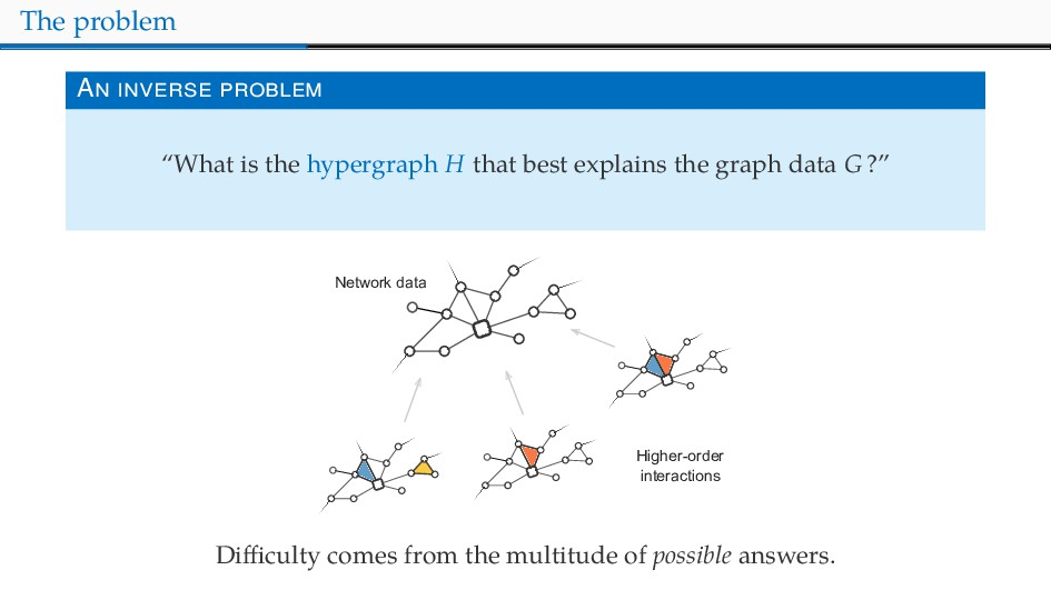 """The problem A """"What is the hypergraph that best..."""