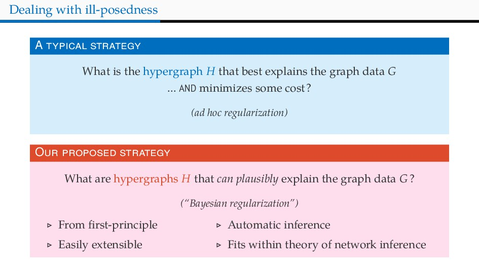 Dealing with ill-posedness A What is the hyperg...