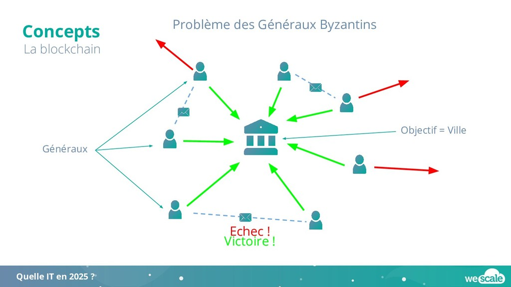 Concepts La blockchain Quelle IT en 2025 ? Prob...