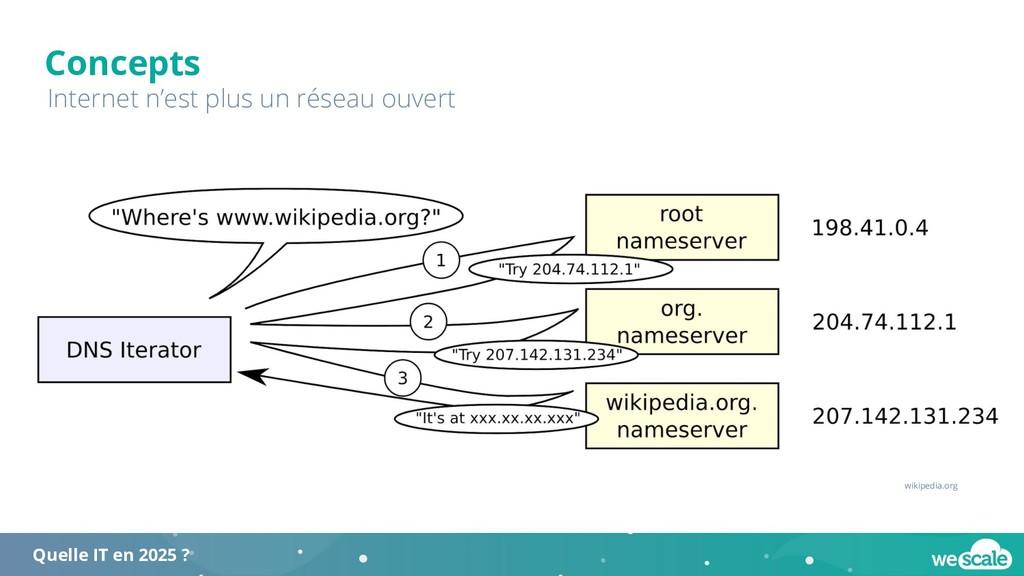 Concepts Internet n'est plus un réseau ouvert w...