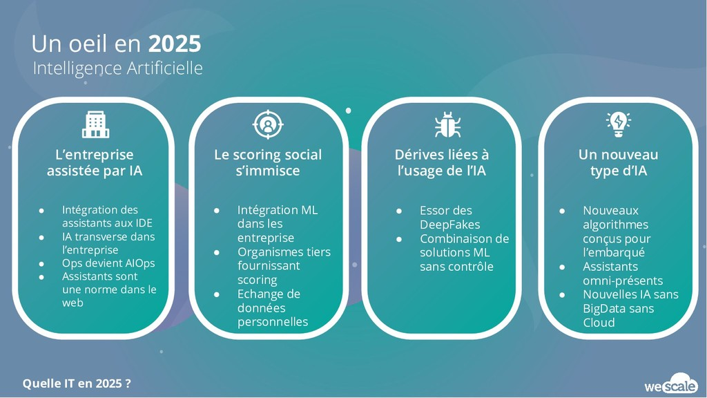 Un oeil en 2025 Intelligence Artificielle L'entr...