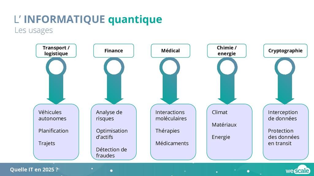 L' INFORMATIQUE quantique Les usages Chimie / e...