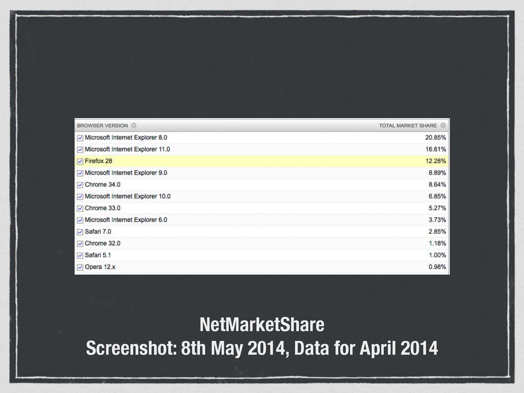 NetMarketShare Screenshot: 8th May 2014, Data f...