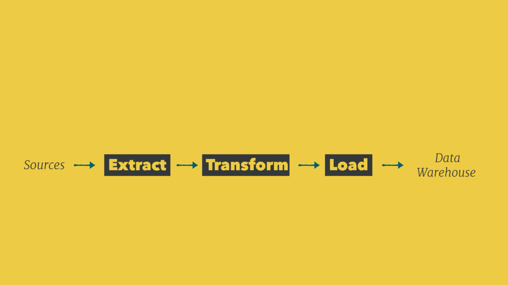 Extract Transform Load Sources Data Warehouse