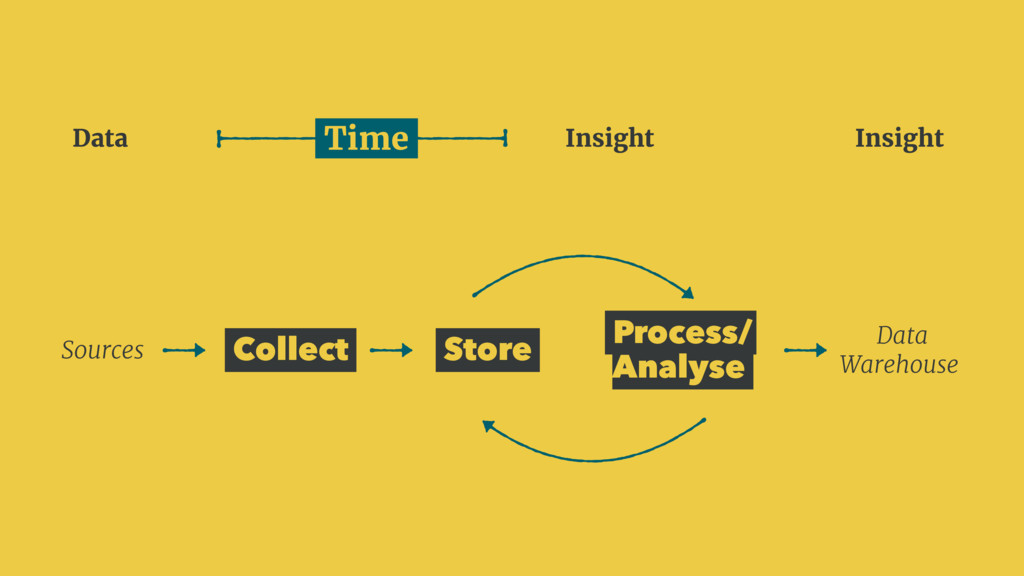 Collect Store Process/ Analyse Sources Data War...