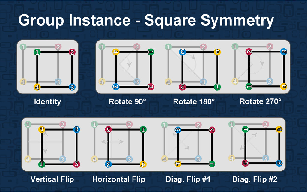 Group Instance - Square Symmetry Rotate 90° Rot...