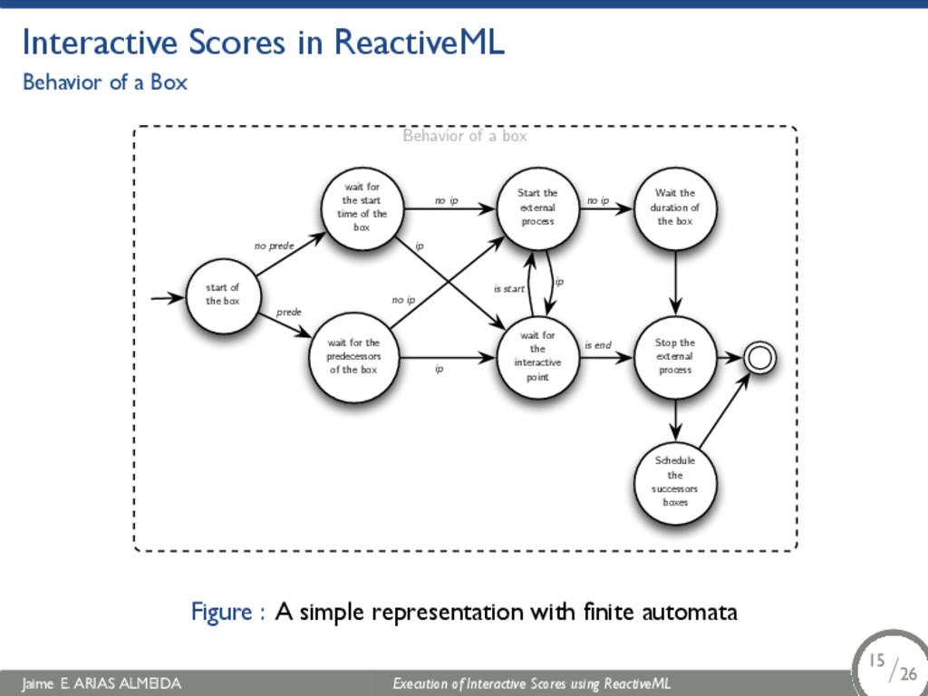. Interactive Scores in ReactiveML Behavior of ...