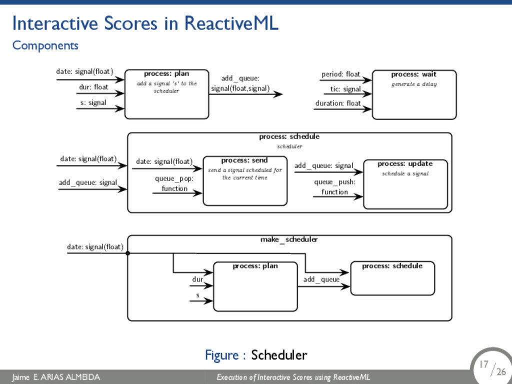 . Interactive Scores in ReactiveML Components m...