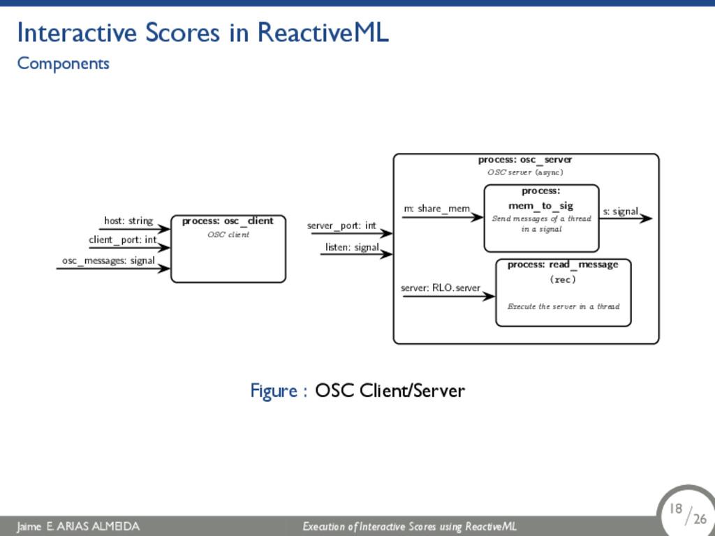 . Interactive Scores in ReactiveML Components p...