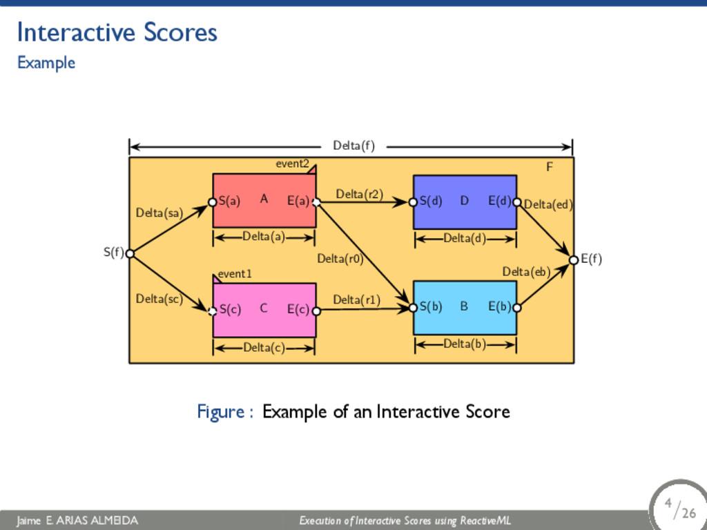 . Interactive Scores Example B C A F S(f) E(f) ...