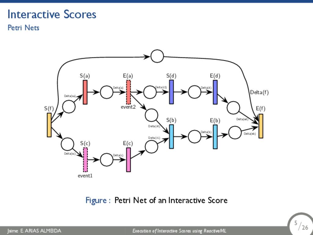 . Interactive Scores Petri Nets S(f) E(f) S(a) ...