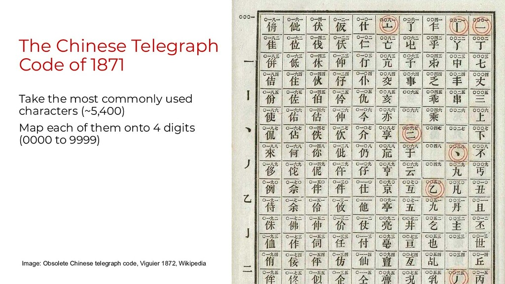 The Chinese Telegraph Code of 1871 Take the mos...