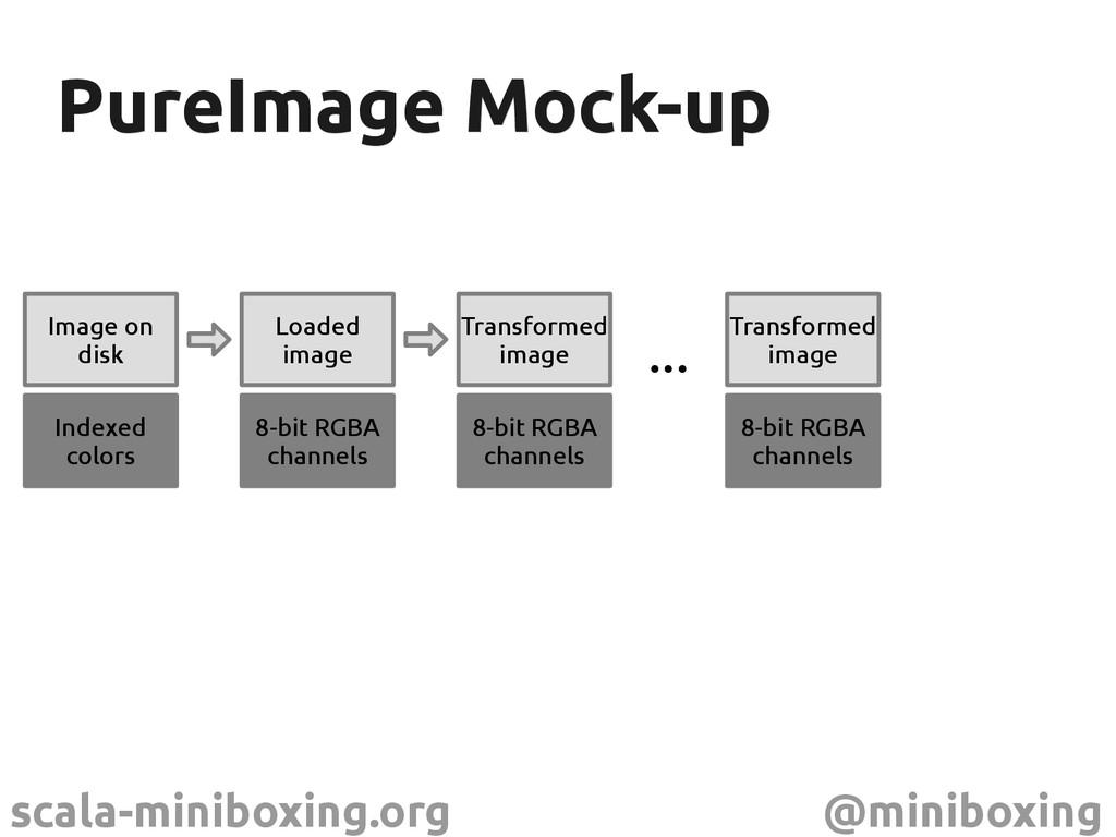 scala-miniboxing.org @miniboxing PureImage Mock...
