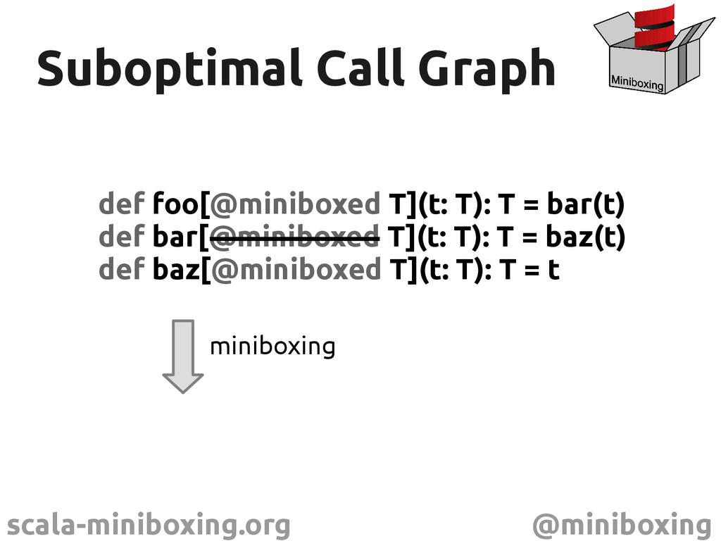scala-miniboxing.org @miniboxing Suboptimal Cal...