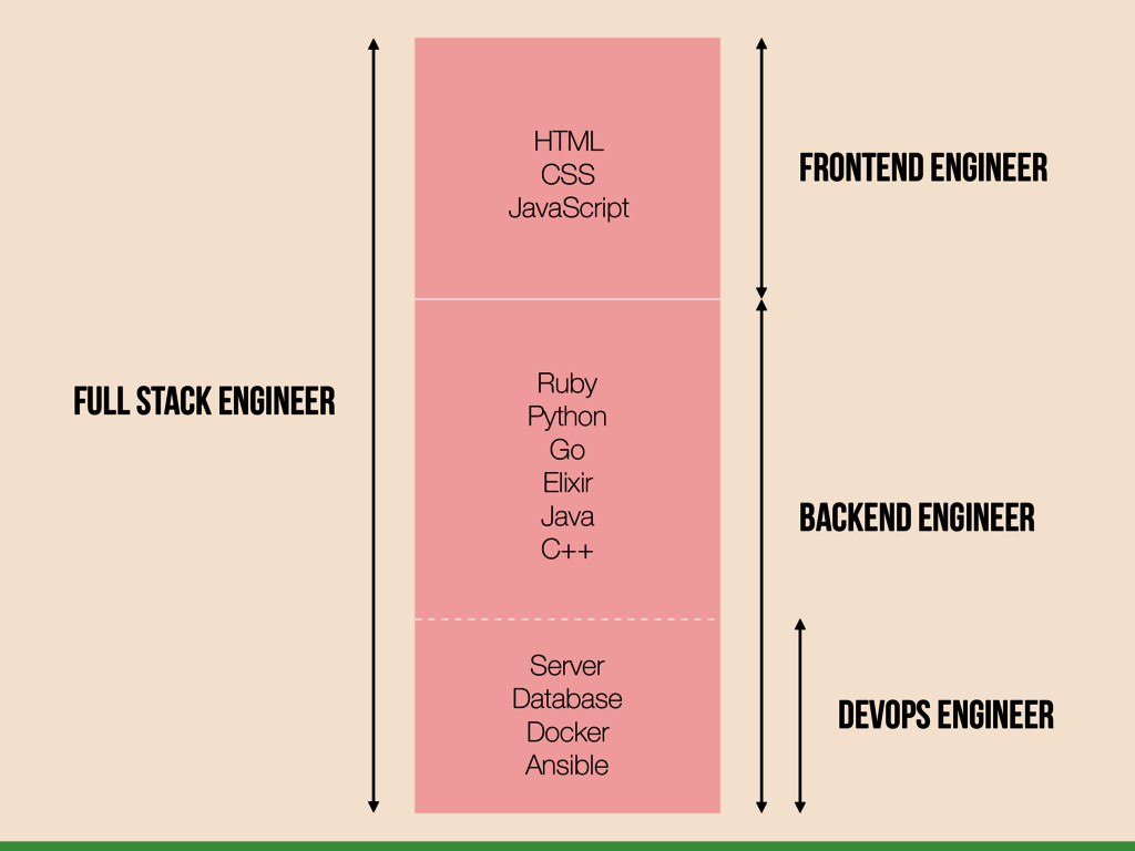 Full Stack Engineer FrontEnd Engineer BackEnd E...